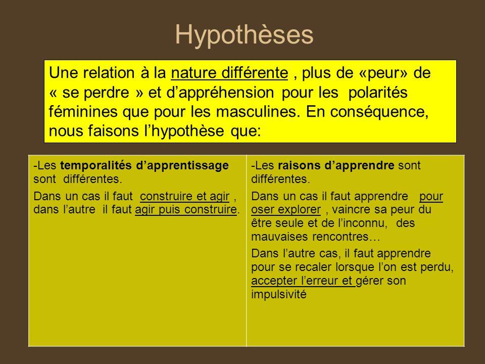Hypothèses Une relation à la nature différente, plus de «peur» de « se perdre » et dappréhension pour les polarités féminines que pour les masculines.