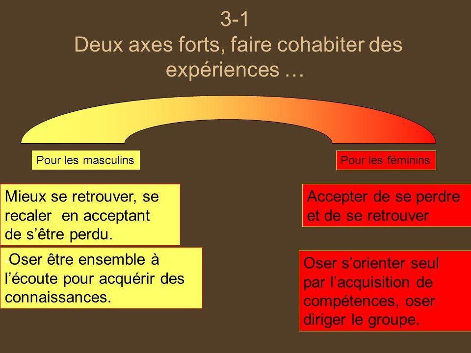 3-1 Deux axes forts, faire cohabiter des expériences … Oser sorienter seul par lacquisition de compétences, oser diriger le groupe. - Oser être ensemb