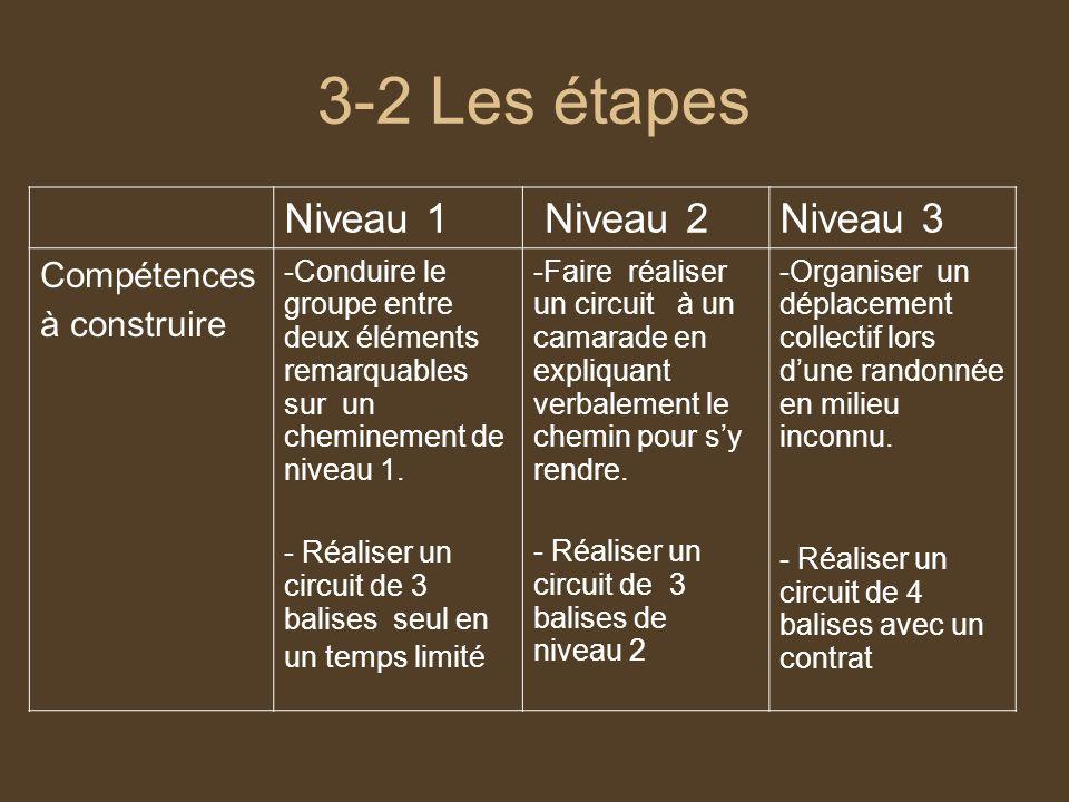 3-2 Les étapes Niveau 1 Niveau 2Niveau 3 Compétences à construire -Conduire le groupe entre deux éléments remarquables sur un cheminement de niveau 1.