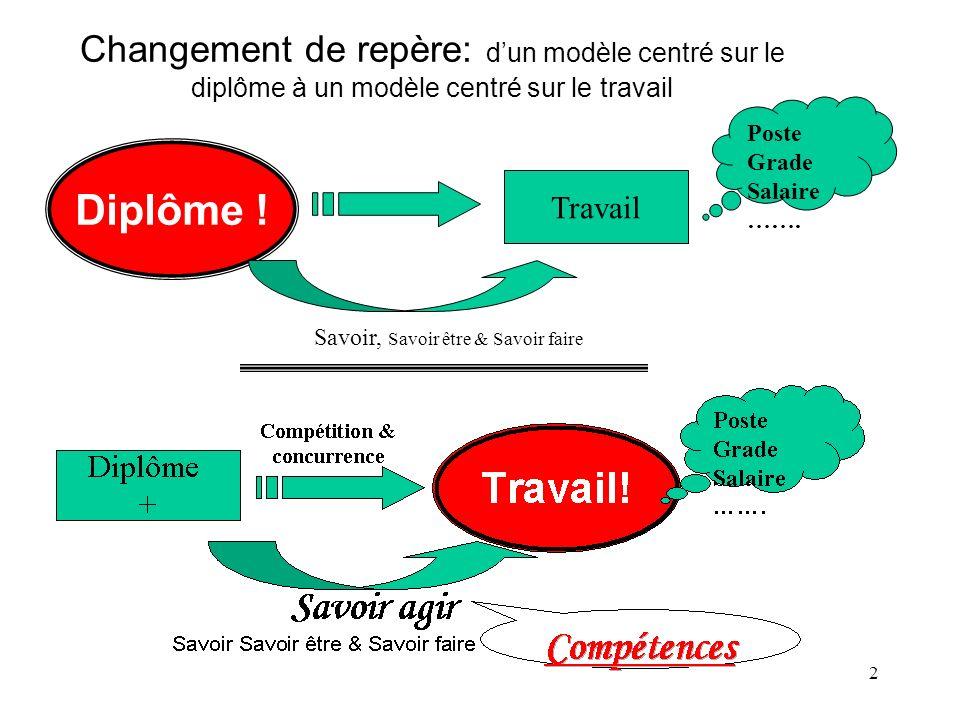 3 Les compétences Une nouvelle préoccupation des système de formation… le développement des compétences.