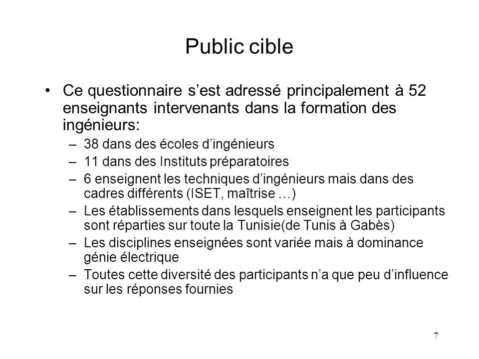 8 Question 1: Comment jugez-vous, le contenu du programme des disciplines suivantes au niveau des écoles préparatoires.