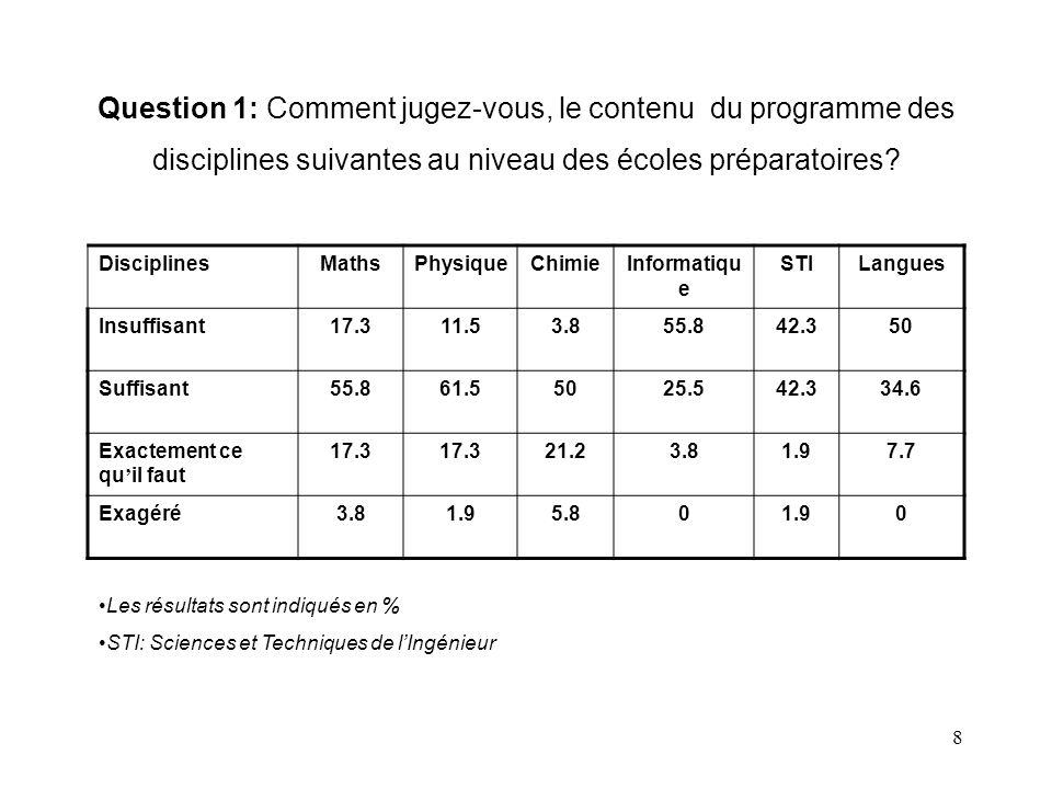 9 Question 1: commentaires Les réponses mettent en évidences la disparité entre deux groupes de disciplines.