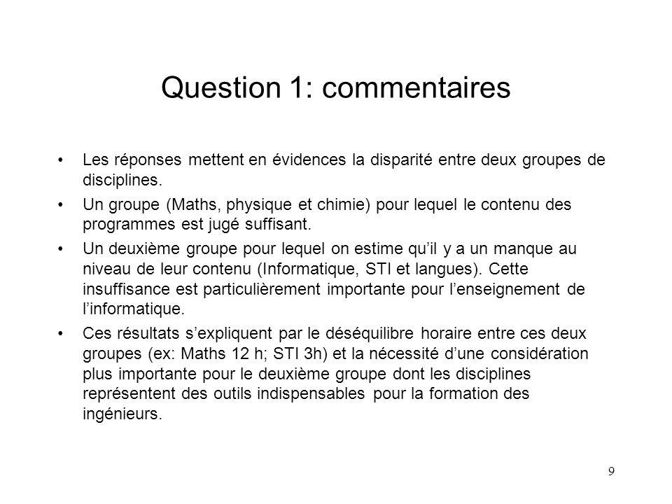 10 Question 2: Dans quelle mesure, la formation actuelle au niveau des écoles préparatoires, favorise-t-elle..