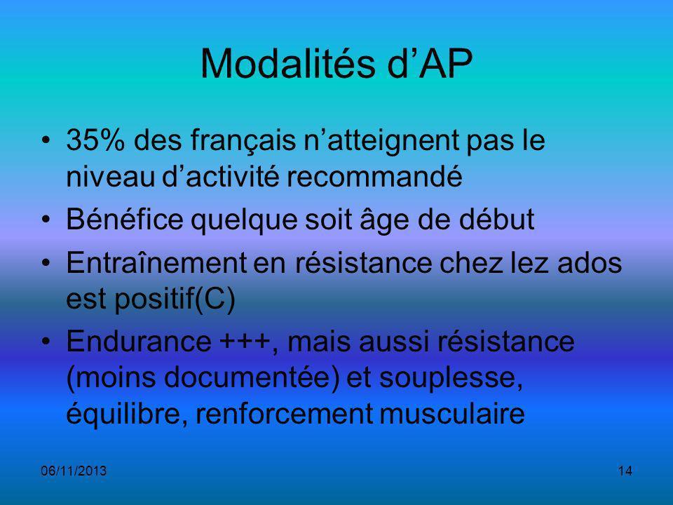 Modalités dAP 35% des français natteignent pas le niveau dactivité recommandé Bénéfice quelque soit âge de début Entraînement en résistance chez lez ados est positif(C) Endurance +++, mais aussi résistance (moins documentée) et souplesse, équilibre, renforcement musculaire 06/11/201314