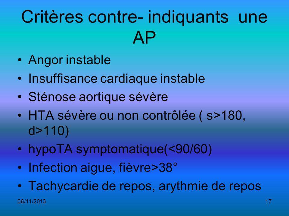 Critères contre- indiquants une AP Angor instable Insuffisance cardiaque instable Sténose aortique sévère HTA sévère ou non contrôlée ( s>180, d>110) hypoTA symptomatique(<90/60) Infection aigue, fièvre>38° Tachycardie de repos, arythmie de repos 06/11/201317