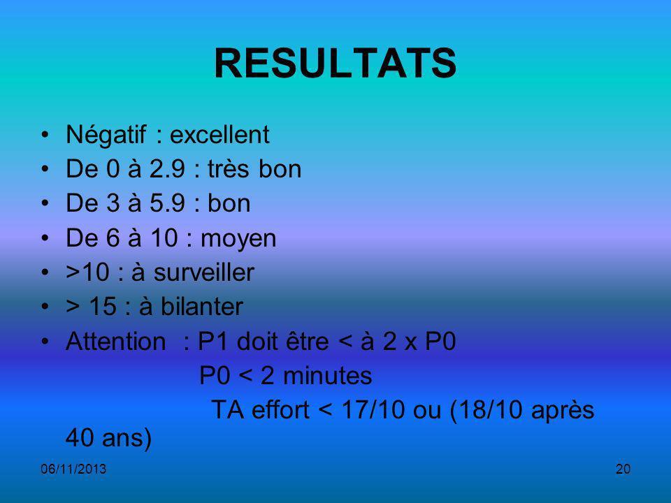 06/11/201320 RESULTATS Négatif : excellent De 0 à 2.9 : très bon De 3 à 5.9 : bon De 6 à 10 : moyen >10 : à surveiller > 15 : à bilanter Attention : P1 doit être < à 2 x P0 P0 < 2 minutes TA effort < 17/10 ou (18/10 après 40 ans)