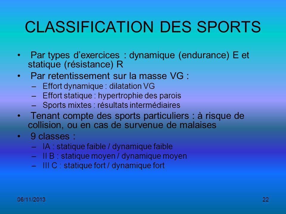 06/11/201322 CLASSIFICATION DES SPORTS Par types dexercices : dynamique (endurance) E et statique (résistance) R Par retentissement sur la masse VG : – Effort dynamique : dilatation VG – Effort statique : hypertrophie des parois – Sports mixtes : résultats intermédiaires Tenant compte des sports particuliers : à risque de collision, ou en cas de survenue de malaises 9 classes : – IA : statique faible / dynamique faible – II B : statique moyen / dynamique moyen – III C : statique fort / dynamique fort