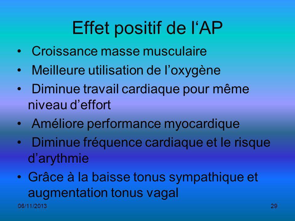 Effet positif de lAP Croissance masse musculaire Meilleure utilisation de loxygène Diminue travail cardiaque pour même niveau deffort Améliore performance myocardique Diminue fréquence cardiaque et le risque darythmie Grâce à la baisse tonus sympathique et augmentation tonus vagal 06/11/201329