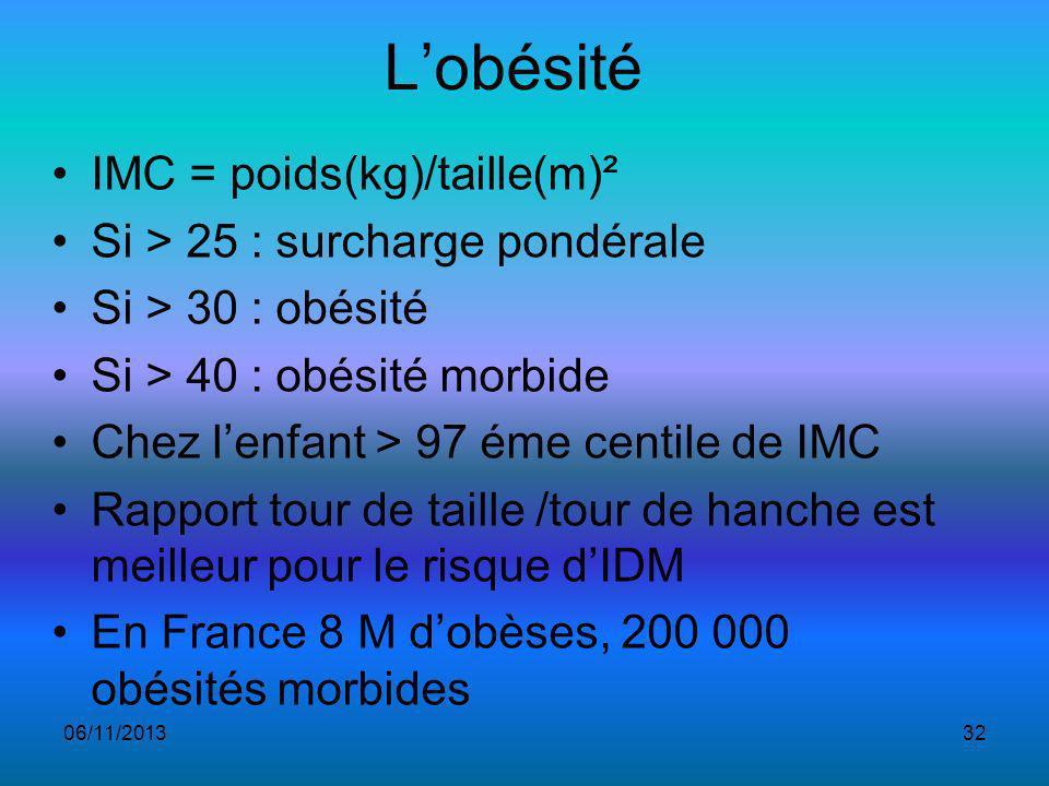Lobésité IMC = poids(kg)/taille(m)² Si > 25 : surcharge pondérale Si > 30 : obésité Si > 40 : obésité morbide Chez lenfant > 97 éme centile de IMC Rapport tour de taille /tour de hanche est meilleur pour le risque dIDM En France 8 M dobèses, 200 000 obésités morbides 06/11/201332