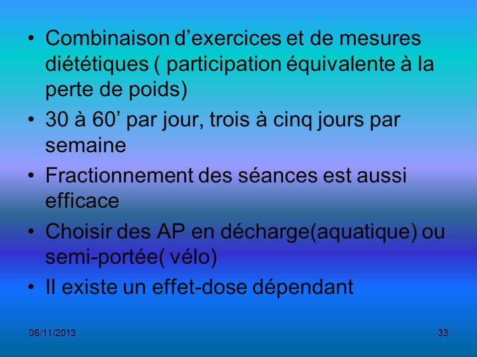 Combinaison dexercices et de mesures diététiques ( participation équivalente à la perte de poids) 30 à 60 par jour, trois à cinq jours par semaine Fractionnement des séances est aussi efficace Choisir des AP en décharge(aquatique) ou semi-portée( vélo) Il existe un effet-dose dépendant 06/11/201333