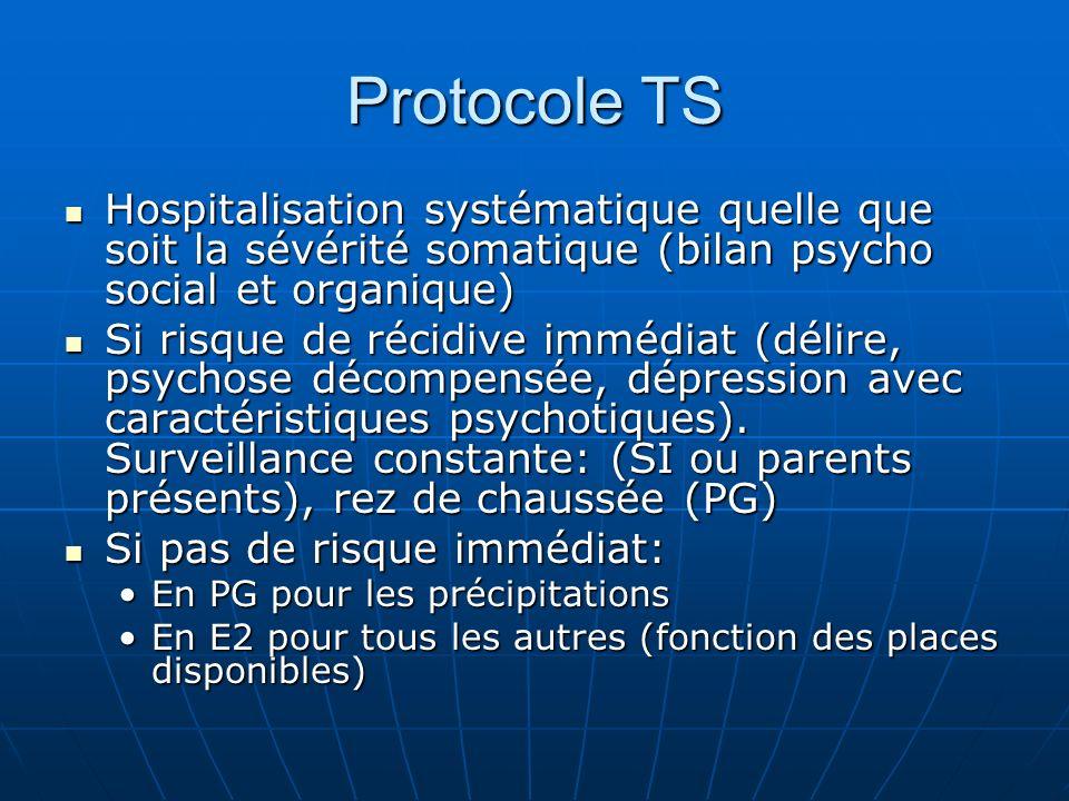 Protocole TS Hospitalisation systématique quelle que soit la sévérité somatique (bilan psycho social et organique) Hospitalisation systématique quelle