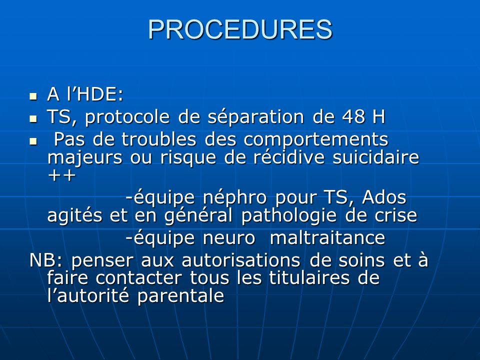 PROCEDURES A lHDE: A lHDE: TS, protocole de séparation de 48 H TS, protocole de séparation de 48 H Pas de troubles des comportements majeurs ou risque