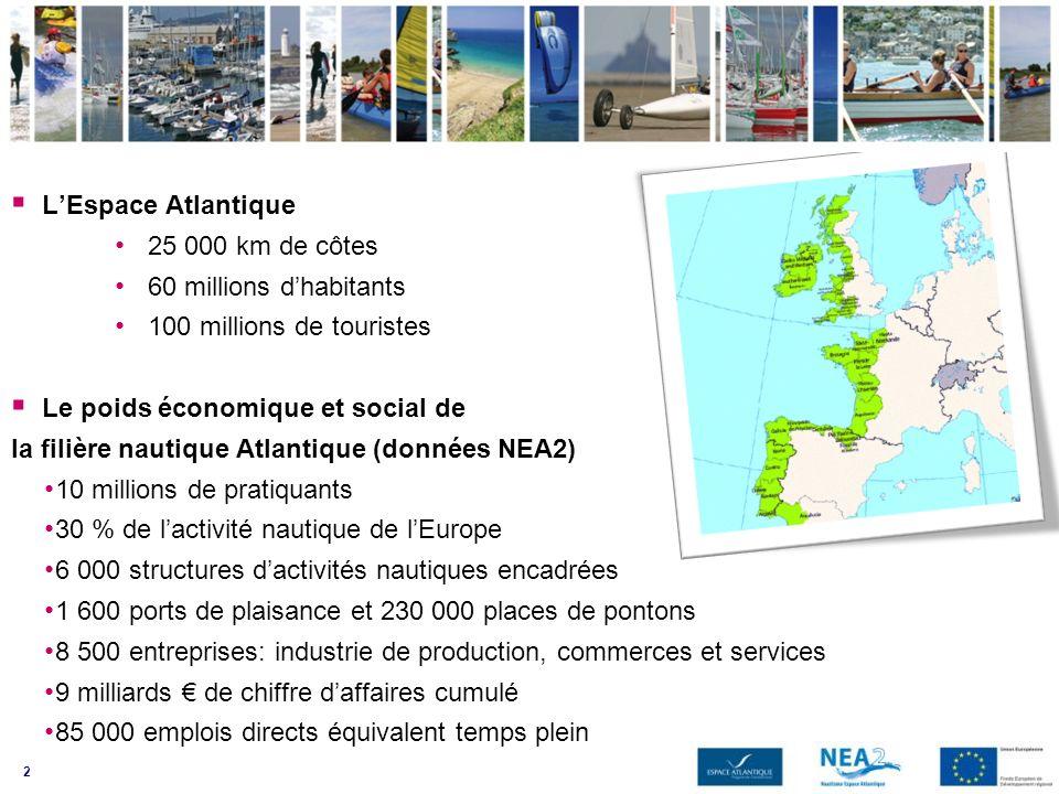 3 Le Projet Nautisme Espace Atlantique 2 www.nea2.euwww.nea2.eu NEA2 est un Projet du Programme Interreg IVB Espace Atlantique, placé sous lautorité de la Région Norte, basée à Porto Le Chef de file est le Conseil Régional de Bretagne NEA2 regroupe, de janvier 2009 à juin 2012, 23 partenaires privés et publics des 5 pays de lEspace Atlantique et mène 100 actions et expérimentations visant à o explorer les opportunités de développement de la filière nautique o construire et tester de nouveaux outils et produits 4 thématiques daction: économie, environnement, cohésion sociale, transversales Exemples dactions: o Enquête sur linnovation dans les entreprises, o Visites dentreprises, o Création dun outil Observatoire de la filière nautique Atlantique o Gamme de produits « balades nautiques – paseos nauticos –watersports trails », o Amélioration des qualités environnementales des marinas et centres nautiques o Modules de formation, o Modules de découverte des métiers de la mer et du nautisme, o Inventaire des sites et équipements adaptés, o Atlantic Games: championnat des jeunes espoirs
