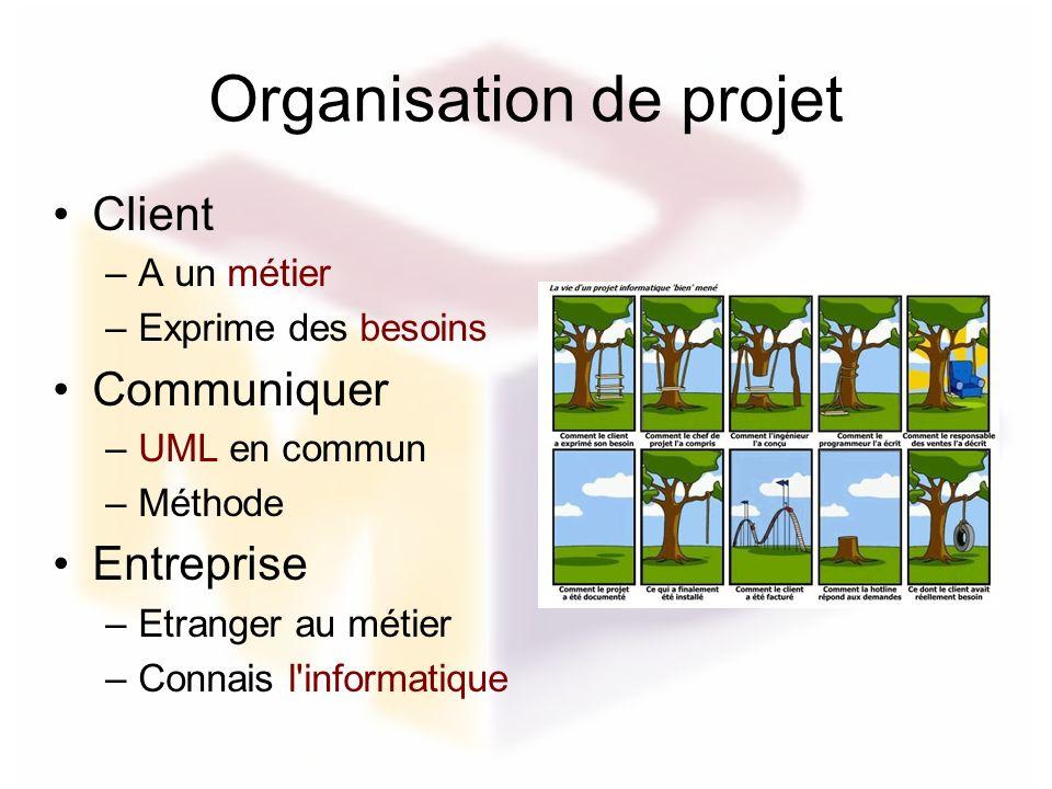 Organisation de projet Client –A un métier –Exprime des besoins Communiquer –UML en commun –Méthode Entreprise –Etranger au métier –Connais l'informat