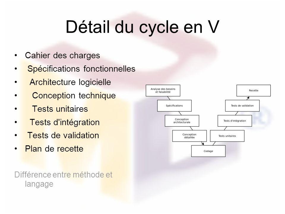Détail du cycle en V Cahier des charges Spécifications fonctionnelles Architecture logicielle Conception technique Tests unitaires Tests d'intégration