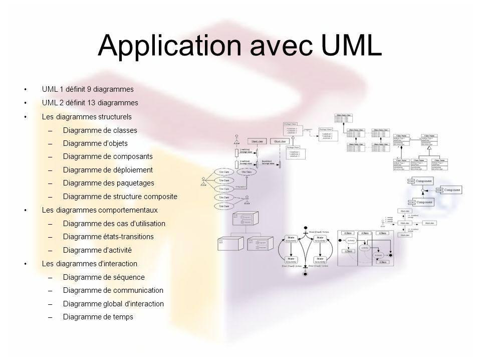 Application avec UML UML 1 définit 9 diagrammes UML 2 définit 13 diagrammes Les diagrammes structurels –Diagramme de classes –Diagramme d'objets –Diag