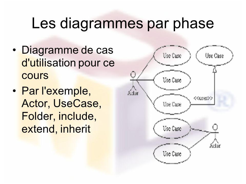 Les diagrammes par phase Diagramme de cas d'utilisation pour ce cours Par l'exemple, Actor, UseCase, Folder, include, extend, inherit