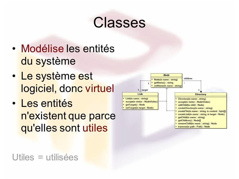 Classes Modélise les entités du système Le système est logiciel, donc virtuel Les entités n'existent que parce qu'elles sont utiles Utiles = utilisées