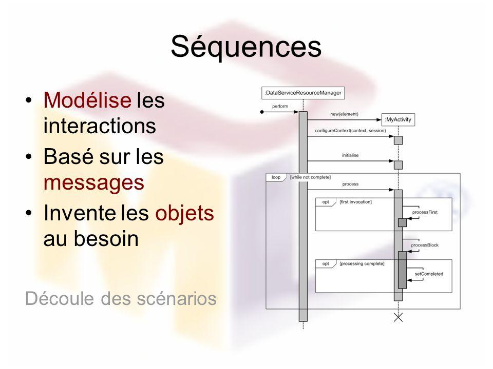 Séquences Modélise les interactions Basé sur les messages Invente les objets au besoin Découle des scénarios
