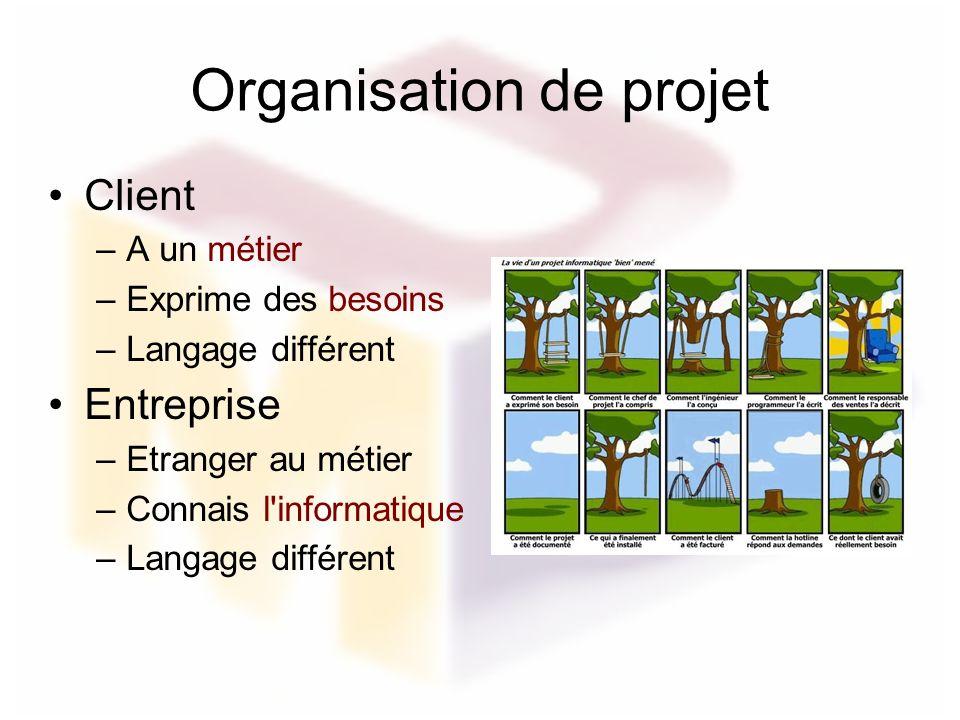 Organisation de projet Client –A un métier –Exprime des besoins –Langage différent Entreprise –Etranger au métier –Connais l'informatique –Langage dif