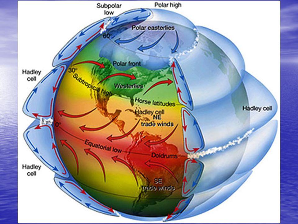 Vents et Terre qui tourne La raison que les vents ne vont pas nord- sud et dû au fait que la Terre est en rotation La raison que les vents ne vont pas nord- sud et dû au fait que la Terre est en rotation Cette rotation fait que les vents sont déviés vers lest Cette rotation fait que les vents sont déviés vers lest Leffet de la rotation de la Terre sur lair et tout autre objet sur Terre a pour nom la force de Coriolis Leffet de la rotation de la Terre sur lair et tout autre objet sur Terre a pour nom la force de Coriolis