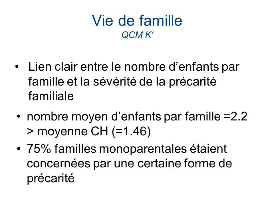 Vie de famille QCM K nombre moyen denfants par famille =2.2 > moyenne CH (=1.46) 75% familles monoparentales étaient concernées par une certaine forme