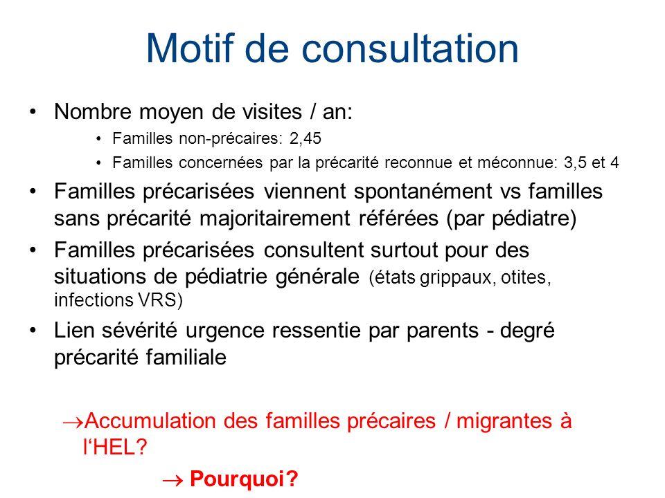 Motif de consultation Nombre moyen de visites / an: Familles non-précaires: 2,45 Familles concernées par la précarité reconnue et méconnue: 3,5 et 4 F