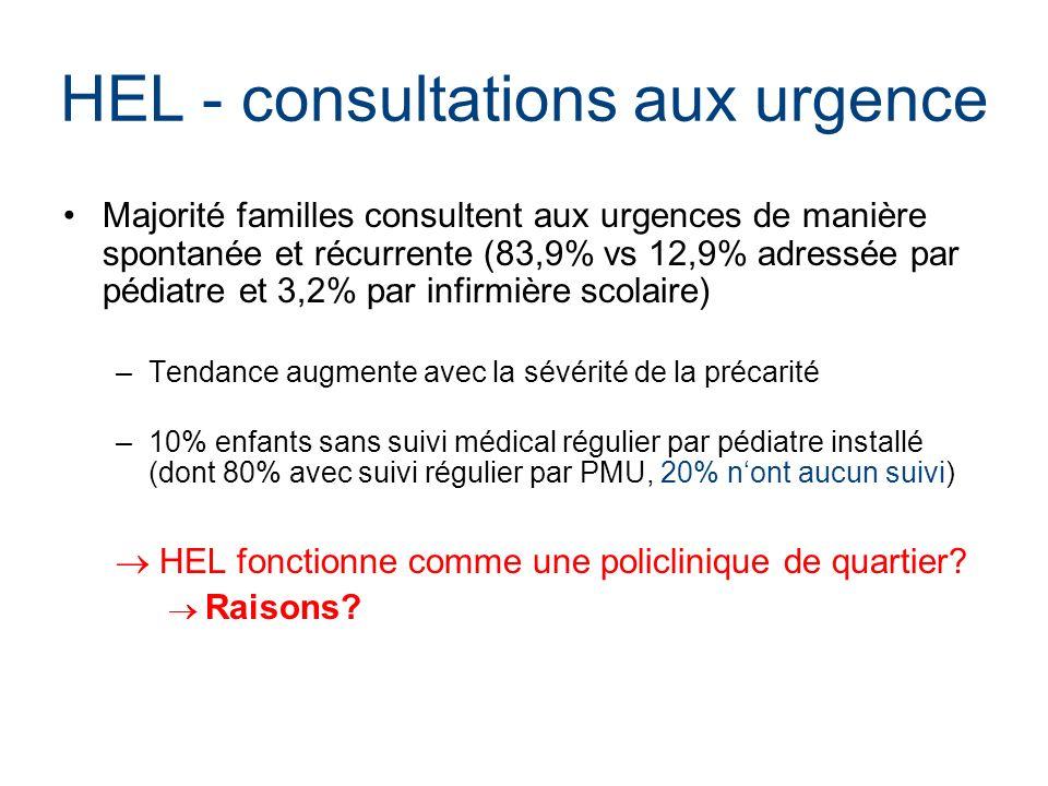HEL - consultations aux urgence Majorité familles consultent aux urgences de manière spontanée et récurrente (83,9% vs 12,9% adressée par pédiatre et