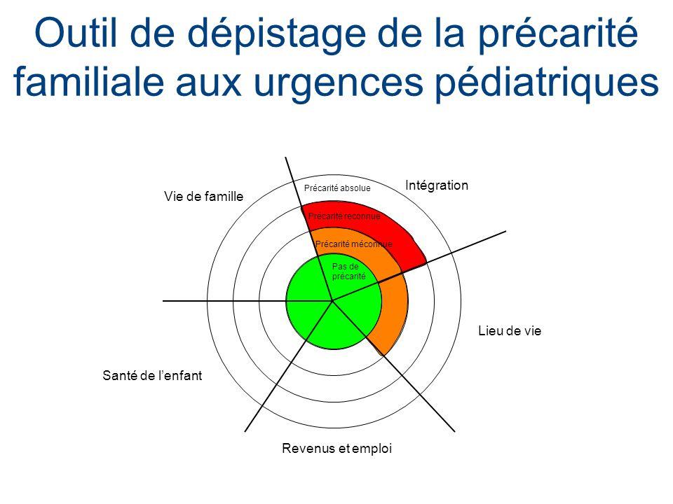 Outil de dépistage de la précarité familiale aux urgences pédiatriques Lieu de vie Vie de famille Intégration Revenus et emploi Santé de lenfant Préca