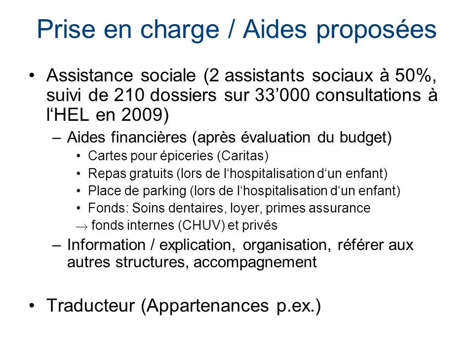 Prise en charge / Aides proposées Assistance sociale (2 assistants sociaux à 50%, suivi de 210 dossiers sur 33000 consultations à lHEL en 2009) –Aides