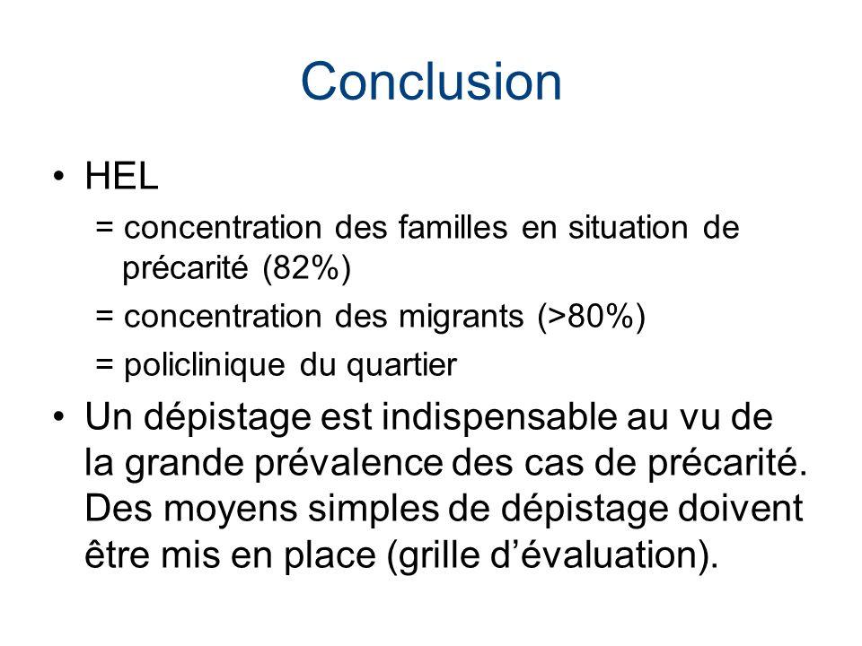 Conclusion HEL = concentration des familles en situation de précarité (82%) = concentration des migrants (>80%) = policlinique du quartier Un dépistag