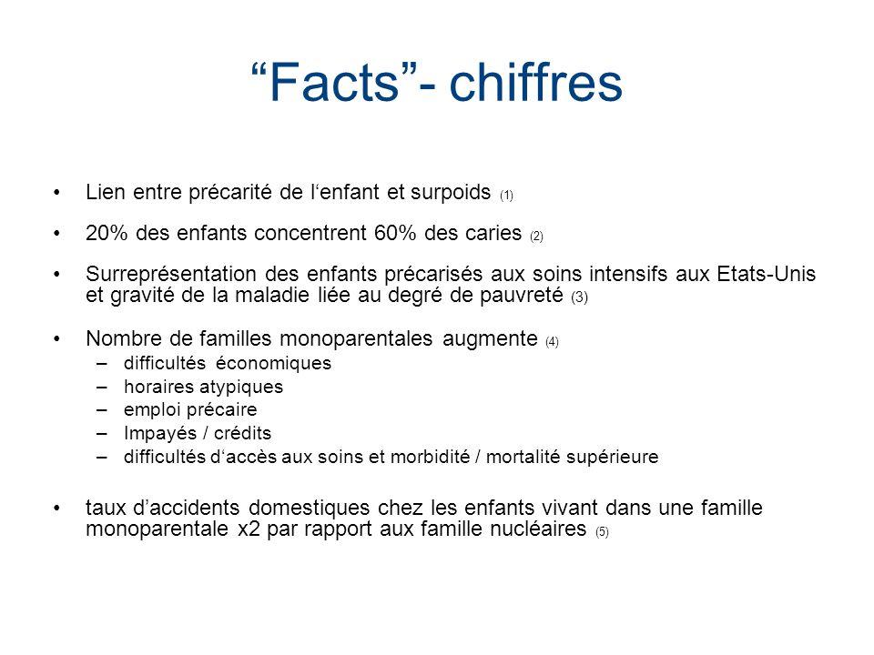 Facts- chiffres Lien entre précarité de lenfant et surpoids (1) 20% des enfants concentrent 60% des caries (2) Surreprésentation des enfants précarisé