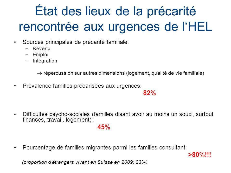 État des lieux de la précarité rencontrée aux urgences de lHEL Sources principales de précarité familiale: –Revenu –Emploi –Intégration répercussion s