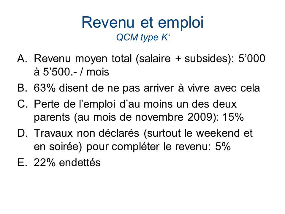Revenu et emploi QCM type K A.Revenu moyen total (salaire + subsides): 5000 à 5500.- / mois B.63% disent de ne pas arriver à vivre avec cela C.Perte d