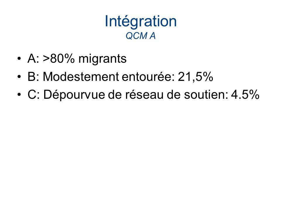 Intégration QCM A A: >80% migrants B: Modestement entourée: 21,5% C: Dépourvue de réseau de soutien: 4.5%