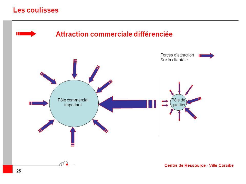 25 Les coulisses Attraction commerciale différenciée Pôle de quartier Forces dattraction Sur la clientèle Pôle commercial important Centre de Ressourc