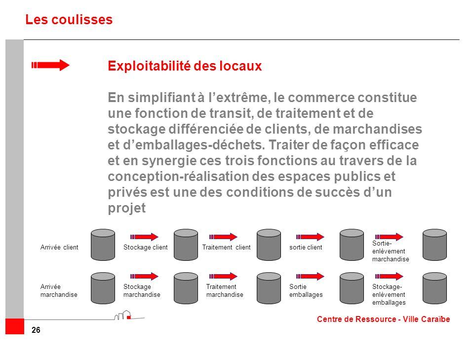 26 Les coulisses Exploitabilité des locaux En simplifiant à lextrême, le commerce constitue une fonction de transit, de traitement et de stockage diff