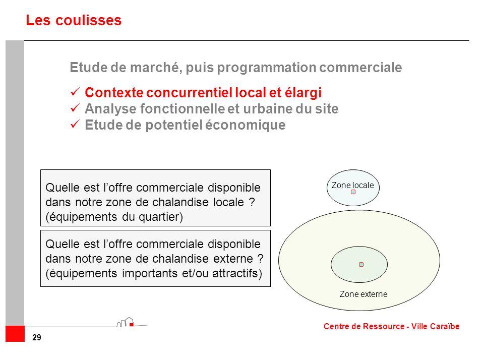 29 Les coulisses Etude de marché, puis programmation commerciale Contexte concurrentiel local et élargi Analyse fonctionnelle et urbaine du site Etude