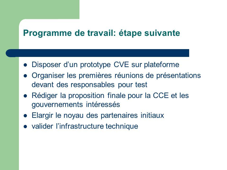 QUI fait quoi? Promotion du CVE: tous Distribution des logiciels et assistance technique: Lotus ou IBM local Déploiement par pays: support /partenaire