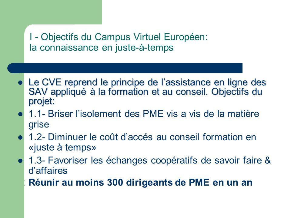 I - Objectifs du Campus Virtuel Européen: la connaissance en juste-à-temps Le CVE reprend le principe de lassistance en ligne des SAV appliqué à la formation et au conseil.
