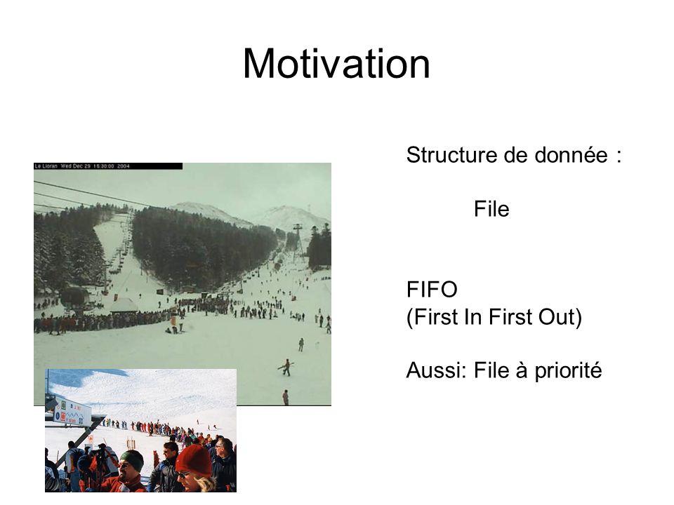 Motivation Structure de donnée : File FIFO (First In First Out) Aussi: File à priorité