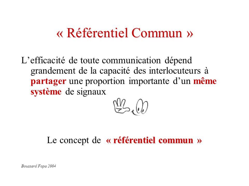 « Référentiel Commun » Lefficacité de toute communication dépend grandement de la capacité des interlocuteurs à partager une proportion importante dun