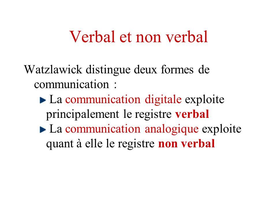 Verbal et non verbal Watzlawick distingue deux formes de communication : La communication digitale exploite principalement le registre verbal La commu