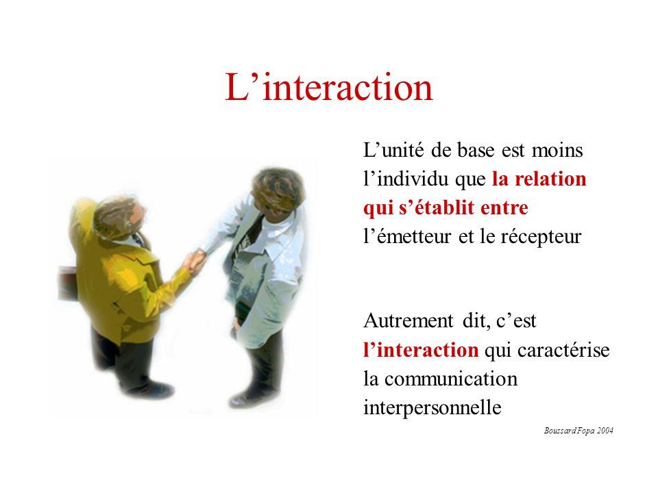 Linteraction Chaque intervention dun membre dun système en interaction, répond à celle de lautre et constitue à son tour le stimulus auquel lautre va réagir (boucle interactive) La communication est donc envisagée comme un processus circulaire dans lequel chaque message provoque une rétroaction (feed-back)