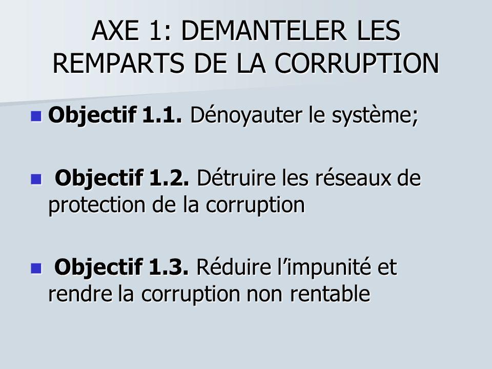 AXE 1: DEMANTELER LES REMPARTS DE LA CORRUPTION Objectif 1.1. Dénoyauter le système; Objectif 1.1. Dénoyauter le système; Objectif 1.2. Détruire les r