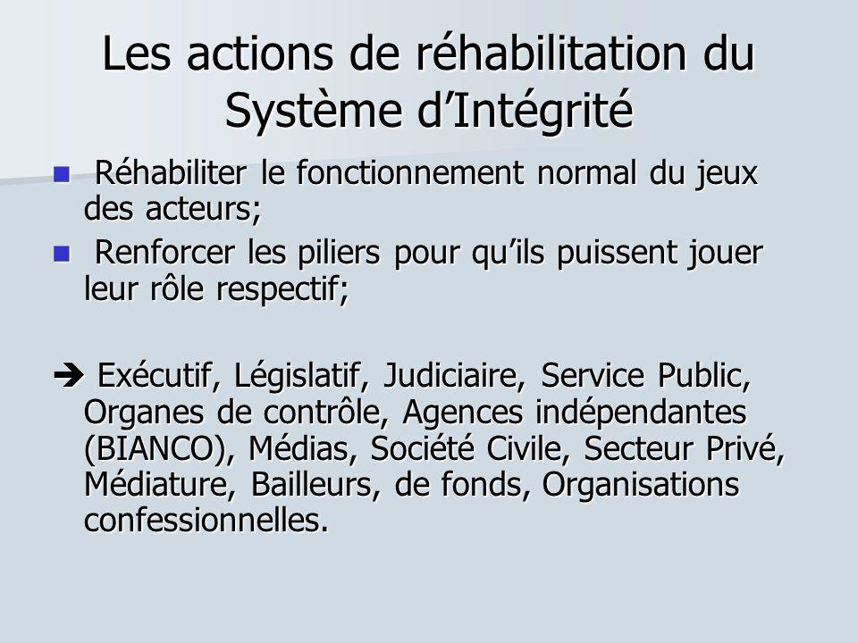 Les actions de réhabilitation du Système dIntégrité Réhabiliter le fonctionnement normal du jeux des acteurs; Réhabiliter le fonctionnement normal du