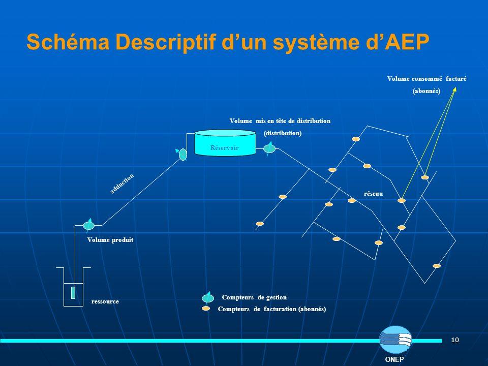 10 Schéma Descriptif dun système dAEP Réservoir ressource réseau adduction Compteurs de gestion Volume produit Compteurs de facturation (abonnés) Volu