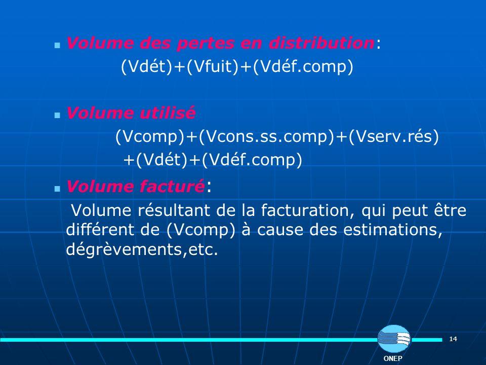 14 Volume des pertes en distribution: (Vdét)+(Vfuit)+(Vdéf.comp) Volume utilisé (Vcomp)+(Vcons.ss.comp)+(Vserv.rés) +(Vdét)+(Vdéf.comp) Volume facturé