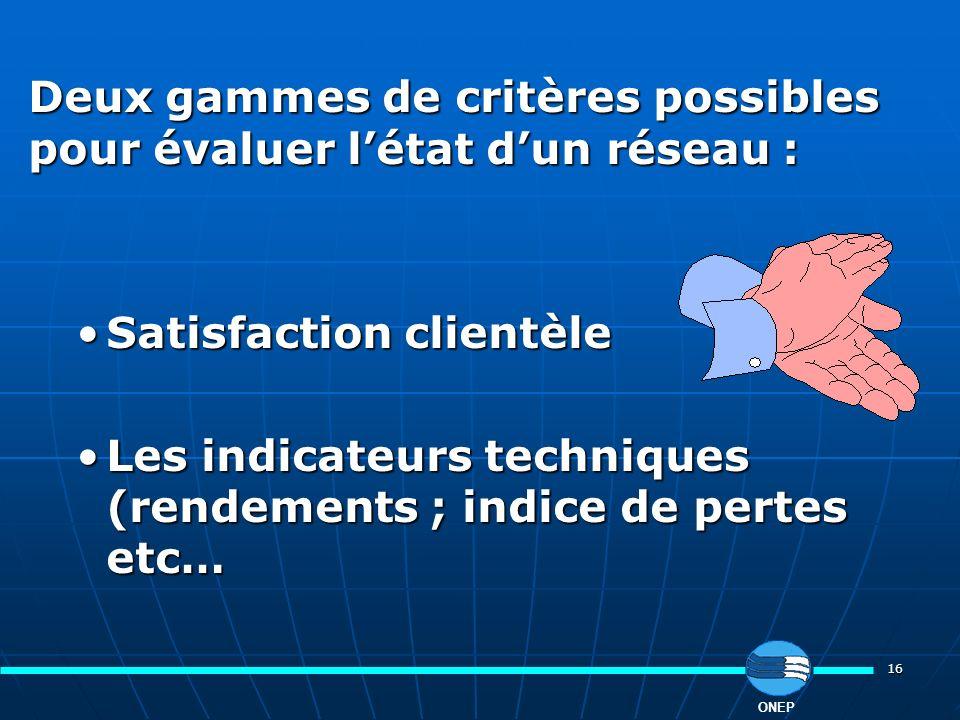 16 ONEP Deux gammes de critères possibles pour évaluer létat dun réseau : Satisfaction clientèleSatisfaction clientèle Les indicateurs techniques (ren