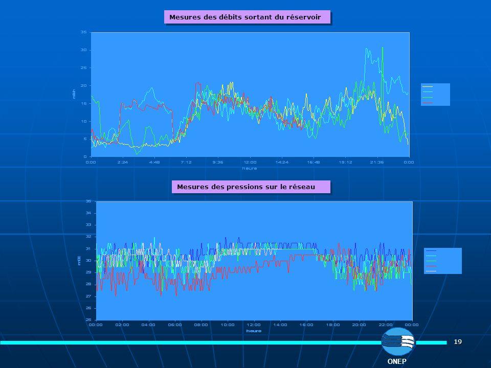 19 ONEP Mesures des débits sortant du réservoir Mesures des pressions sur le réseau